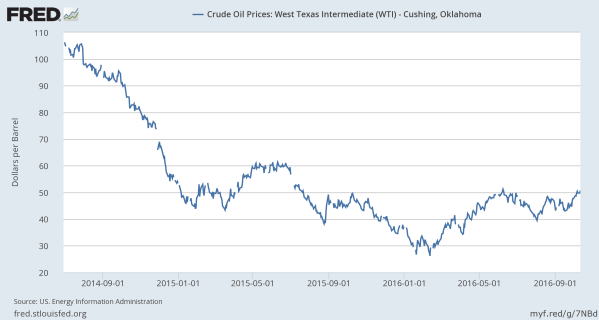 The Big Crash - and recovery.  West Texas Intermediate (WTI) since mid 2014.  Data from the St Louis Federal Reserve.