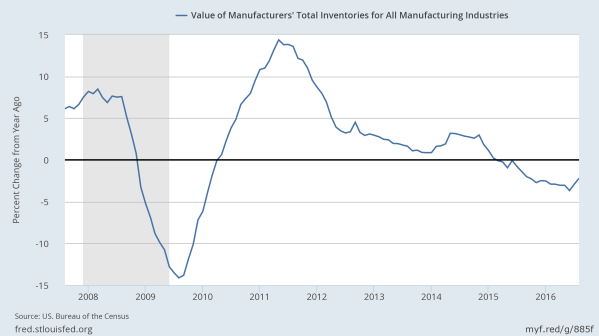 Net change in inventory value, annualized, since 2008.  Data from the St Louis Federal Reserve.