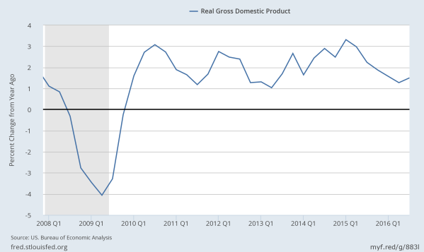 Annual change in  inflation adjusted GDP since 2008.  Data from the St Louis Federal Reserve.