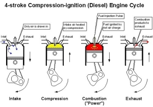 The Diesel Cycle is different from the Otto Cycle of a gasoline engine.