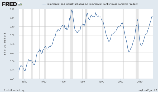 Commercial Lending, as a Share of the Economy.  Data from the St Louis Federal Reserve.