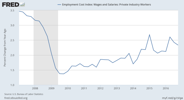 Wage Growth. From the St Louis Federal Reserve.