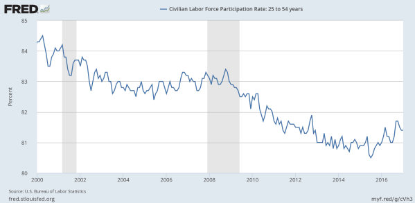 Workforce Participation among 25-54 year olds, as a percent. Data from the St Louis Federal Reserve.